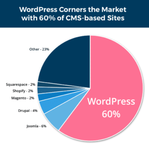 WordPress corners the market with 60% of CMS Based Sites